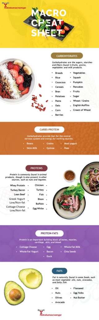 macronutrient cheat sheet