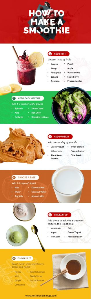 how to make a perfect smoothie guide